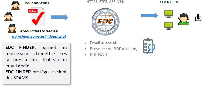 edcfinder
