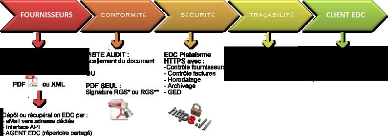 schema solution dématérialisation entrante