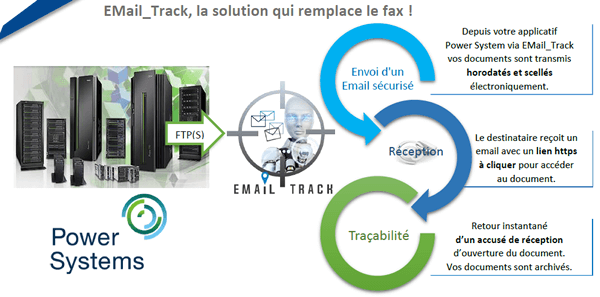EMAIL TRACK FAX SECURISE